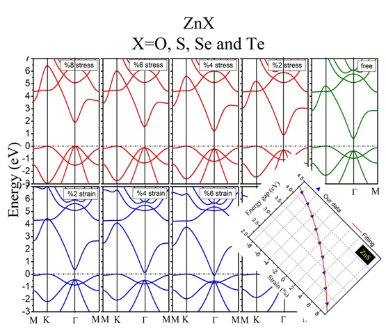 Tuning of electronic and optical properties in ZnX (X=O, S, Se and Te) monolayer: Hybrid functional calculations