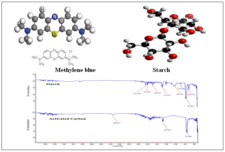 Kinetic study of adsorption methylene blue dye from aqueous solutions using activated carbon